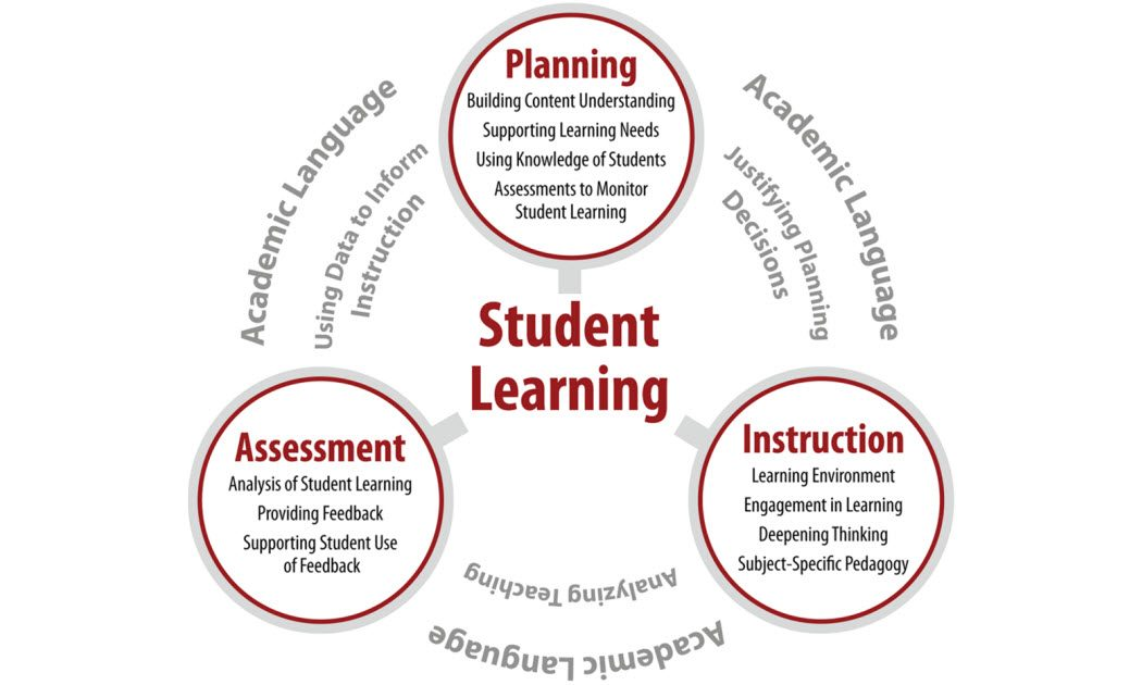 assessment based instruction Performance-based assessments performance-based assessments are based on classroom instruction and everyday tasks you can use performance-based assessments to assess ells' language proficiency and academic achievement through oral reports, presentations, demonstrations, written assignments, and portfolios.